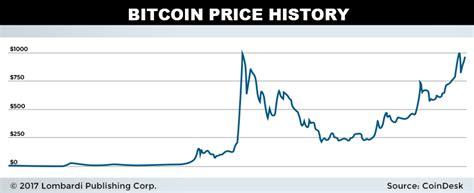 bitcoin  ethereum   digital currencies