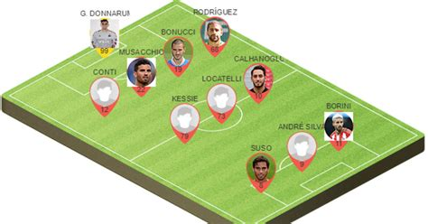 Picking the Best Potential AC Milan Lineup to Face Crotone ...
