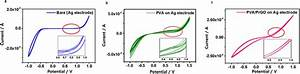 Electrochemical Stability Test In Electrolyte   A  Cyclic