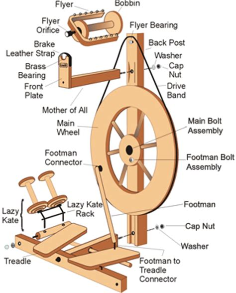 Katonah Yarn Jennifer Has Thing For Wheel Named Julia