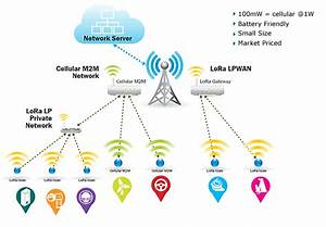 An Iot Network Vision For Large Telecom Operators