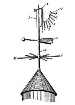 Как измеряется сила ветра. определение направления и скорости ветра