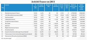 Classement Assurance Auto : a la une classement 2015 des assisteurs ~ Medecine-chirurgie-esthetiques.com Avis de Voitures