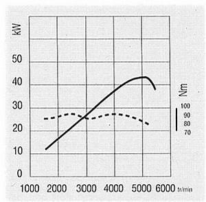 Couple Moteur Définition : d finition couple moteur futura sciences ~ Gottalentnigeria.com Avis de Voitures