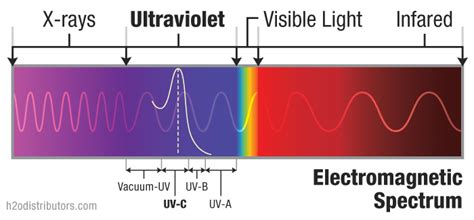 what is ultraviolet light how ultraviolet sterilization works h2o distributors