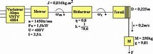 Calcul Puissance Moteur : r glage de la vitesse de rotation ~ Medecine-chirurgie-esthetiques.com Avis de Voitures