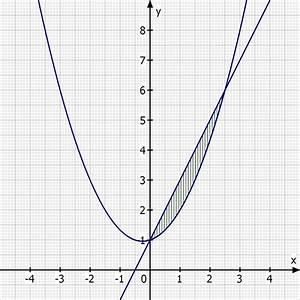 Rotationskörper Volumen Berechnen : rotationsk rper fl che bestimmen mathelounge ~ Themetempest.com Abrechnung