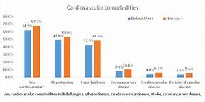 Comparing Prevalence Of Comorbidities In Patients With