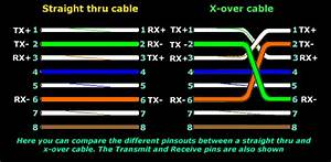 What Is The Use Of A Straight Through And Crossover Cable