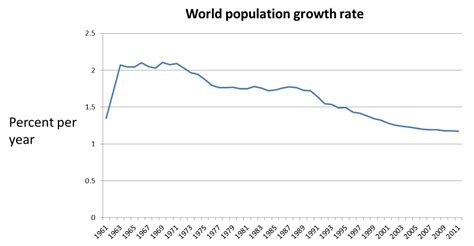 population growth rate human control mistake stephen central emmott isn prospects revision un source last