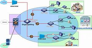 Wireless Home Network Router Broadcom Diagram