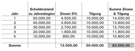 Kaufm 228 Nnisches Rechnen Leasing Oder Kauf
