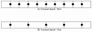 Constant Motion In Physics  Definition  U0026 Overview