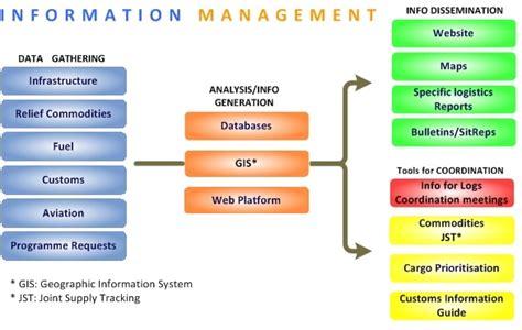 information management logistics operational guide log