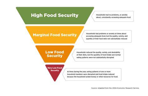 food insecurity shame  florida  kudos  arbys
