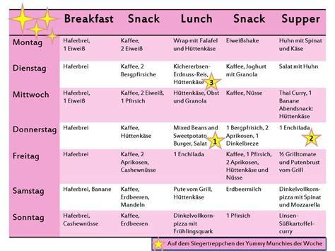 Gesunder ernährungsplan zum ausdrucken