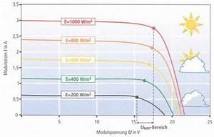 Wieviel Kw Pro M2 Wohnfläche : leistungsberechnung wechselrichter dynamische ~ Lizthompson.info Haus und Dekorationen