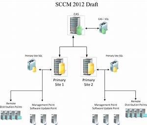 Sccm 2012 Sizing