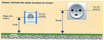 hauteur des prises dans une cuisine les différents circuits de l 39 installation électrique electys