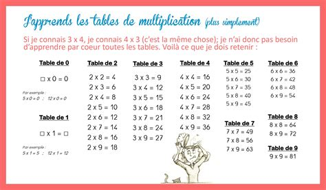 table de multiplication par 3 201 l 233 gant table de 9 201 l 233 gant id 233 es de d 233 coration id 233 es de d 233 coration