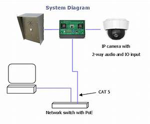 How To Select The Right Ip Video Intercom