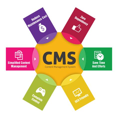 Free Content Management System Content Management Systems Cms Developers Wisconsin