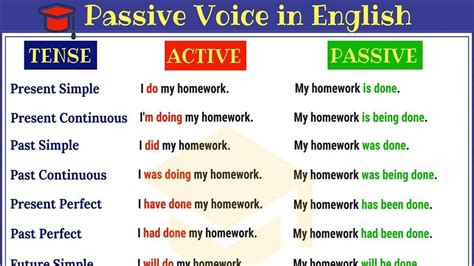 Passive Voice In English Active And Passive Voice Rules And Useful Examples Youtube