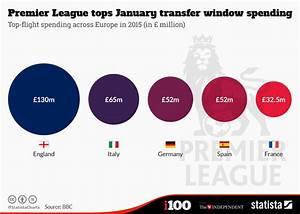Chart: Premier League tops January transfer window ...
