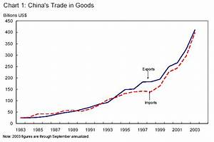 China's Trade and U. S. Manufacturing Jobs