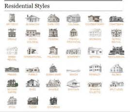 types of house plans residential home styles from realtor magazine my books architecture magazines