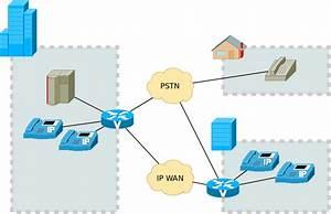 Ip Telephony Illustrated Using Shapes From Dia U0026 39 S  U0026quot Cisco