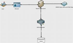 Lets Do Php  Architecture Diagram Of Php Based Web Applications
