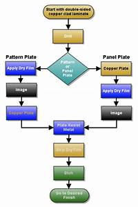 Importance Of Cam Process In Pcb