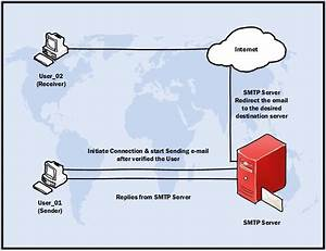 Simple Mail Transfer Protocol Smtp  And Smtp Server  U2013 Disamtechbench