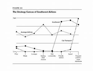 blue ocean strategy method templates With value curve analysis template