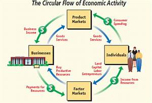 30 In The Circular Flow Diagram  In The Markets For