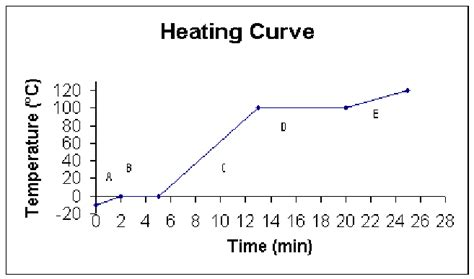heating curve of water worksheet worksheets for all