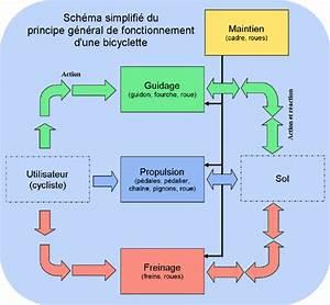 Schema D U0026 39 Un Systeme Automatique