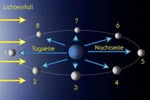 In Welchem Zeichen Steht Der Mond : mond beobachten 2 astrokramkiste ~ Lizthompson.info Haus und Dekorationen