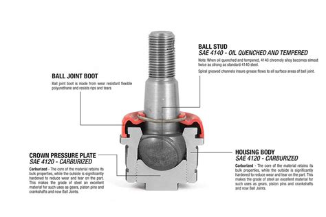 All You Need To Know About Ball Joints