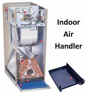 Ac Condenser  U0026 Air Handler