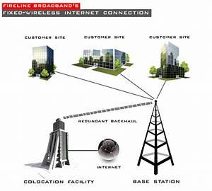 Fireline Broadband