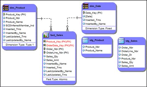aggregate tables in data warehouse exles data warehouse diagram gallery how to guide and refrence