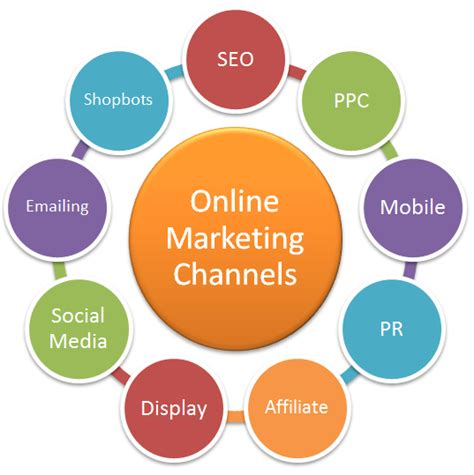 Digital Marketing Channels by Which Marketing Caign For Your Business
