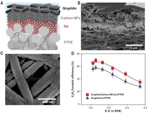 electroreduction  ethylene  hydroxide mediated copper catalysis   abrupt interface