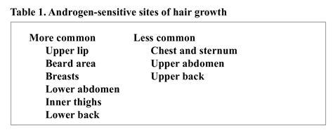 hirsutism polycystic ovary syndrome diagnosing