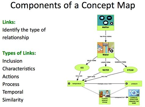 Concept Maps Templates Steps by Tips For Teaching Kids To Make Concept Maps Brainpop