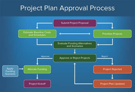 Construction Project Process Template by How To Create An Approval Process Smartsheet