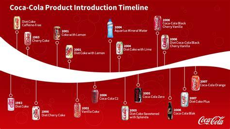 Coca Cola Powerpoint Template by Coca Cola Slidegenius Powerpoint Design Pitch Deck