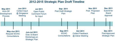 draft timeline   strategic plan development